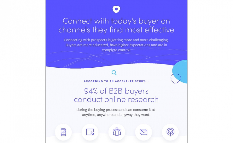 Connect With Today's Buyer In Channels They Find Most Effective