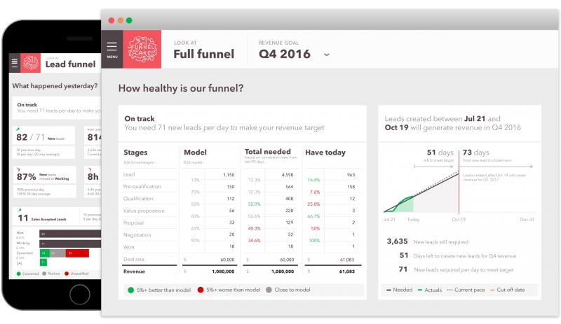 FunnelCake Unveils Marketing Operations System For B2B Teams