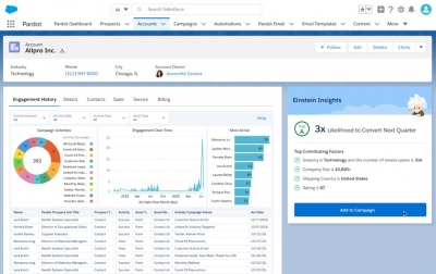 Salesforce Releases ABM Innovations To Further Identify Buyer Behaviors