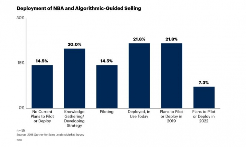 3 Points To Consider Before Adopting Algorithmic-Guided Selling