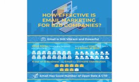 How Effective Is Email Marketing For B2B Companies