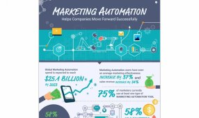 Marketing Automation Helps Companies Move Forward Successfully