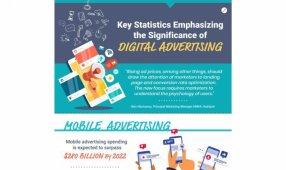 Key Statistics Emphasizing The Significance Of Digital Advertising