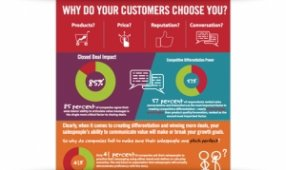 Why Do Your Customers Choose You?